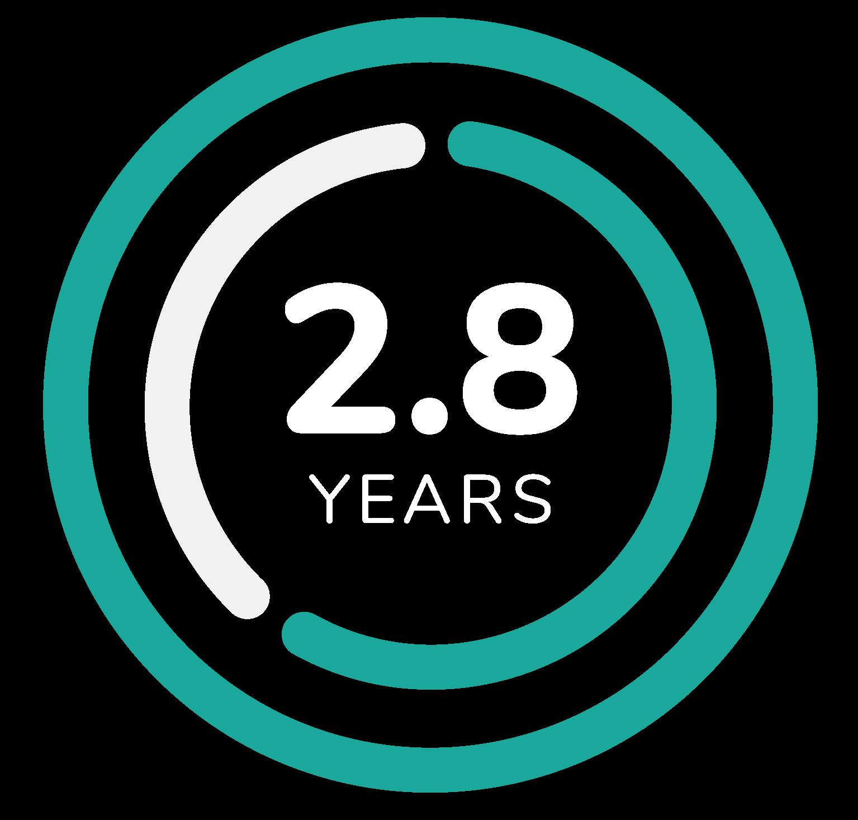 2.8 years